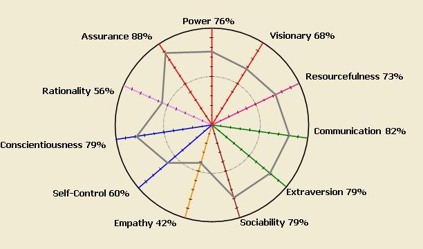 Jung Typology for Team Building