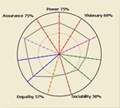 Personality Radar™ visually represents and summarizes strengths of the key workplace-related behavioural qualities of respondent's personality.